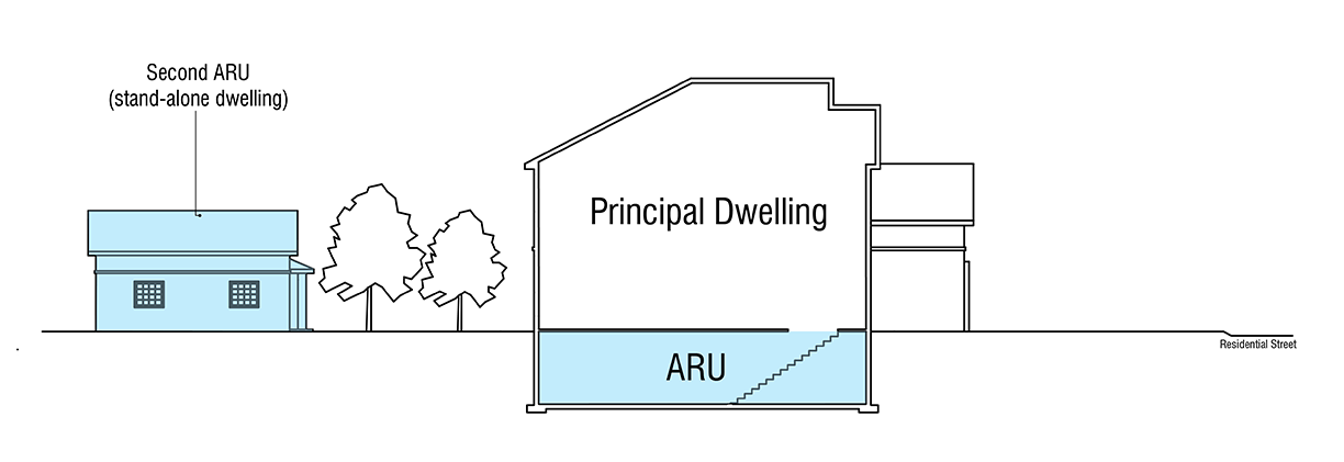 Property with a Second Unit and ARU example image