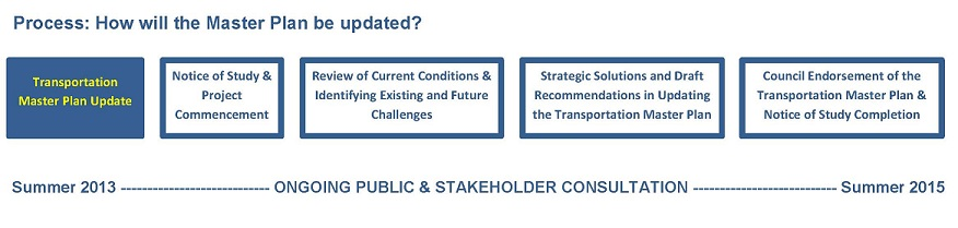Transportation Master Plan Project Schedule